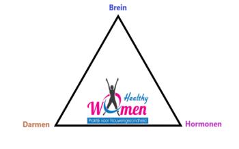 Driehoek brein-darmen-hormonen deel 2: Relatie brein met hormonen en darmen
